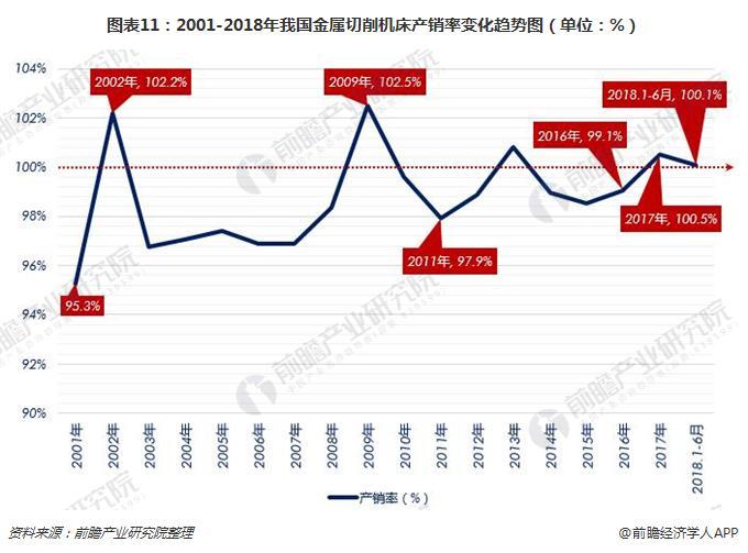 图表11:2001-2018年我国金属切削机床产销率变化趋势图(单位:%)