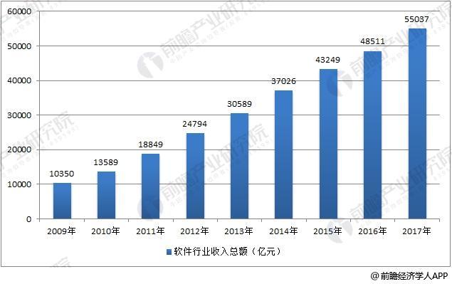 2009-2017年我国软件行业收入总额走势