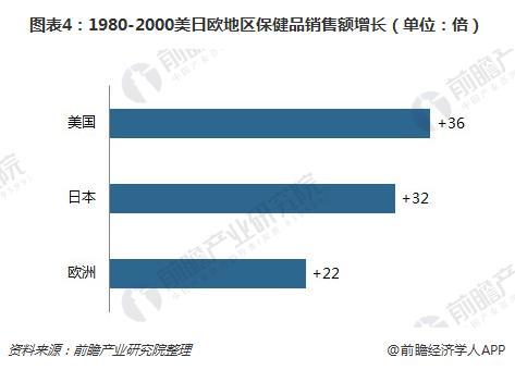 图表4:1980-2000美日欧地区保健品销售额增长(单位:倍)