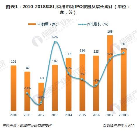 图表1:2010-2018年8月香港市场IPO数量及增长统计(单位:家,%)