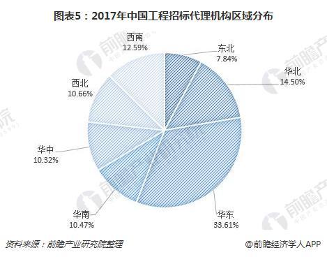 图表5:2017年中国工程招标代理机构区域分布