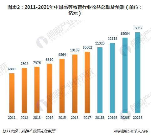 图表2:2011-2021年中国高等教育行业收益总额及预测(单位:亿元)