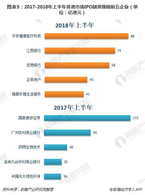 图表5:2017-2018年上半年香港市场IPO融资规模前五企业(单位:亿港元)