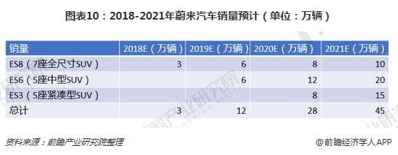 图表10:2018-2021年蔚来汽车销量预计(单位:万辆)