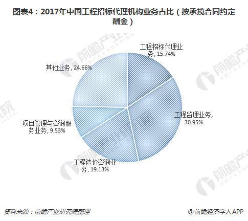 图表4:2017年中国工程招标代理机构业务占比(按承揽合同约定酬金)