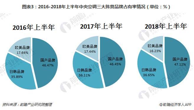 图表3:2016-2018年上半年中央空调三大阵营品牌占有率情况(单位:%)
