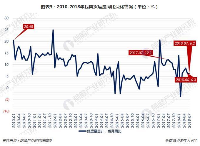 图表3:2010-2018年我国货运量同比变化情况(单位:%)