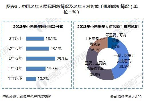 图表3:中国老年人网民网龄情况及老年人对智能手机的感知情况(单位:%)