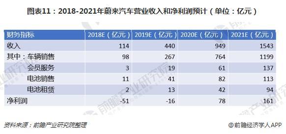 图表11:2018-2021年蔚来汽车营业收入和净利润预计(单位:亿元)