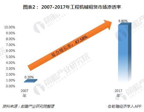 图表2: 2007-2017年工程机械租赁市场渗透率