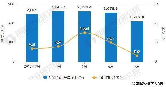 2018年1-7月中国空调产量统计及增长情况