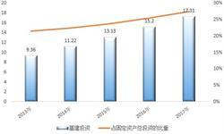 基建投资增长带动工程机械租赁市场复苏 2023年工程机械租赁规模有望达6600亿