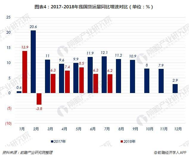 图表4:2017-2018年我国货运量同比增速对比(单位:%)