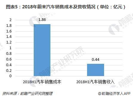 图表5:2018年蔚来汽车销售成本及营收情况(单位:亿元)