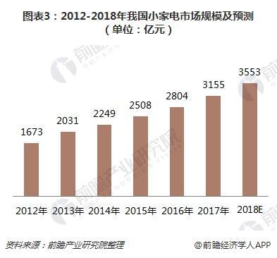图表3:2012-2018年我国小家电市场规模及预测(单位:亿元)