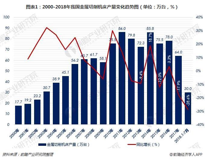 图表1:2000-2018年我国金属切削机床产量变化趋势图(单位:万台,%)
