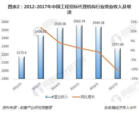 图表2:2012-2017年中国工程招标代理机构行业营业收入及增速