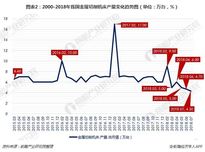 图表2:2000-2018年我国金属切削机床产量变化趋势图(单位:万台,%)