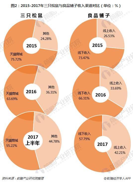 图2:2015-2017年三只松鼠与良品铺子收入渠道对比(单位:%)