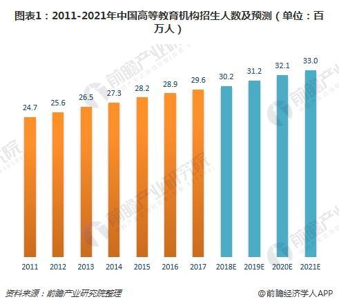 图表1:2011-2021年中国高等教育机构招生人数及预测(单位:百万人)