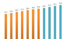 中国高校就业竞争力表现强劲 高等教育行业前景向好