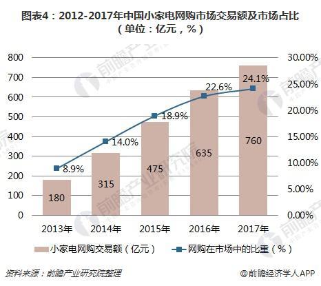 图表4:2012-2017年中国小家电网购市场交易额及市场占比(单位:亿元,%)