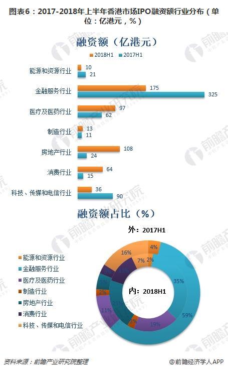 图表6:2017-2018年上半年香港市场IPO融资额行业分布(单位:亿港元,%)