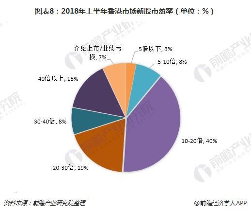 图表8:2018年上半年香港市场新股市盈率(单位:%)