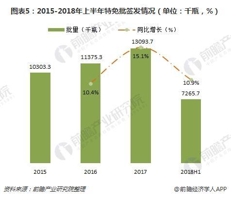 图表5:2015-2018年上半年特免批签发情况(单位:千瓶,%)