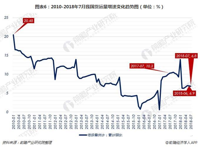 图表6:2010-2018年7月我国货运量增速变化趋势图(单位:%)
