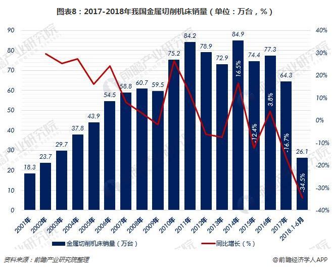 图表8:2017-2018年我国金属切削机床销量(单位:万台,%)