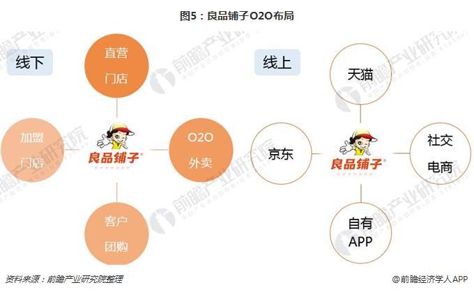 图5:良品铺子O2O布局