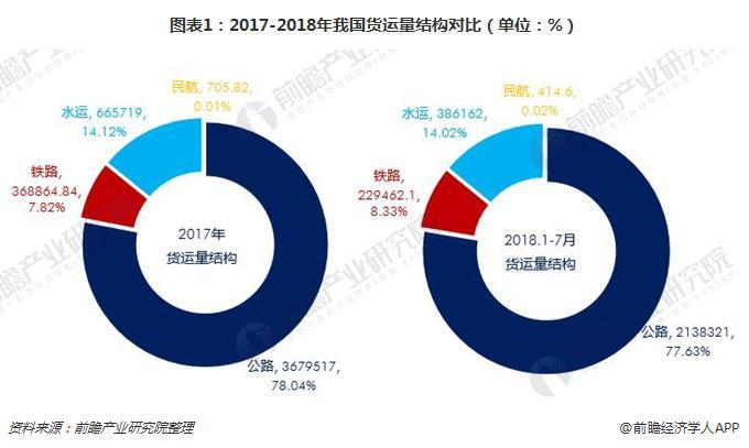 图表1:2017-2018年我国货运量结构对比(单位:%)