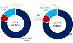 2018年7月中国经济发展指数指标解读之货运量 安徽、广东、山东拔得头筹