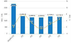 1-7月饲料累计产量为13820.3万吨 累计增长2.42%