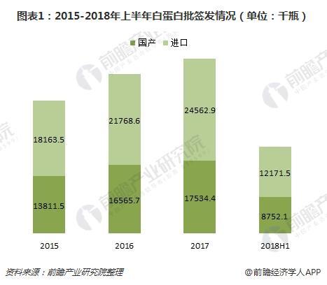 图表1:2015-2018年上半年白蛋白批签发情况(单位:千瓶)