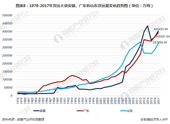 图表8:1978-2017年货运大省安徽、广东和山东货运量变化趋势图(单位:万吨)
