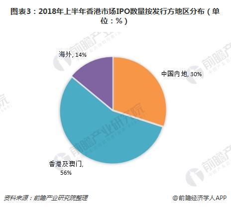 图表3:2018年上半年香港市场IPO数量按发行方地区分布(单位:%)