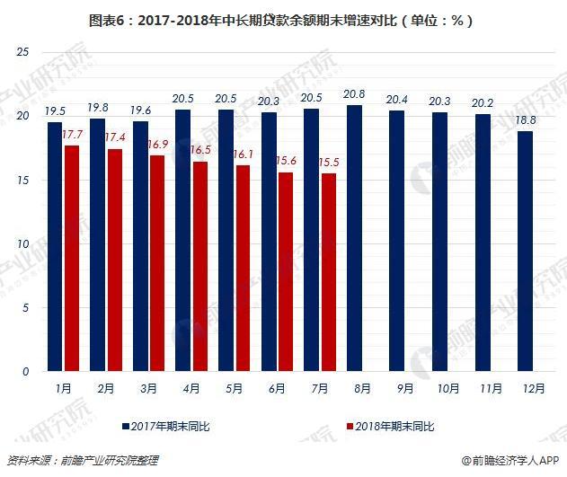 图表6:2017-2018年中长期贷款余额期末增速对比(单位:%)