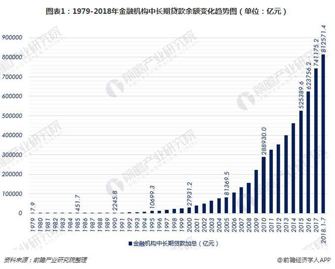 图表1:1979-2018年金融机构中长期贷款余额变化趋势图(单位:亿元)