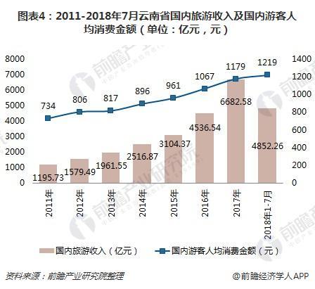 图表4:2011-2018年7月云南省国内旅游收入及国内游客人均消费金额(单位:亿元,元)