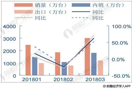 2018年1-3月空冰洗月度销量统计及增长情况