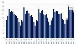 2018年7月中国经济发展指数解读之就业 完成全年目标的80%