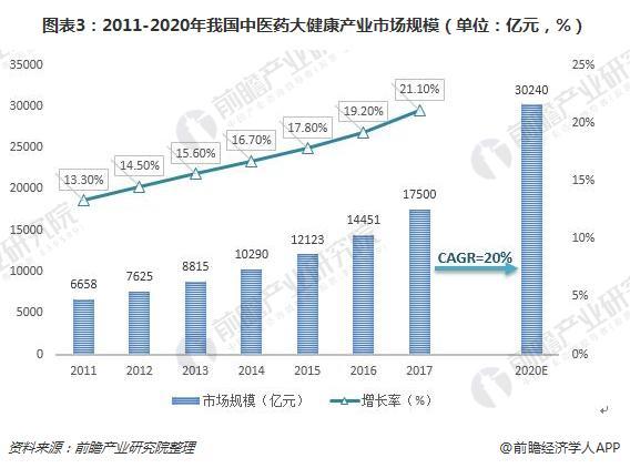 图表3:2011-2020年我国中医药大健康产业市场规模(单位:亿元,%)