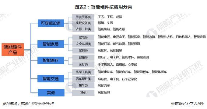 图表2:智能硬件按应用分类