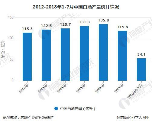 2012-2018年1-7月中国白酒产量统计情况