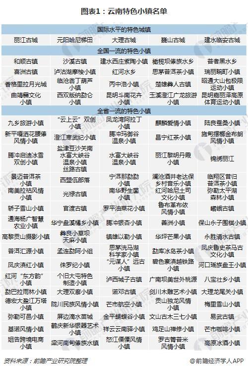 图表1:云南特色小镇名单