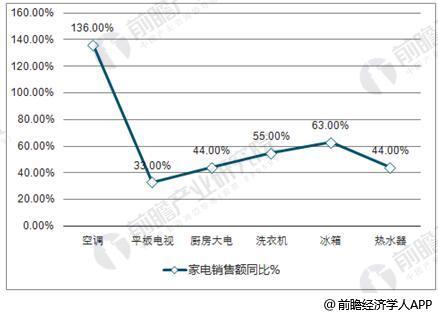 2017年中国家电行业核心产品销售额同比增长统计情况