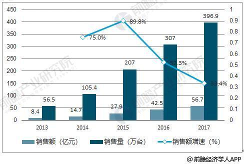 2013-2017年中国扫地机器人销售量、销售额统计及增长情况