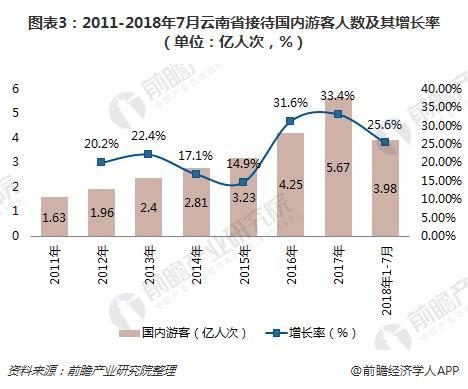 图表3:2011-2018年7月云南省接待国内游客人数及其增长率(单位:亿人次,%)